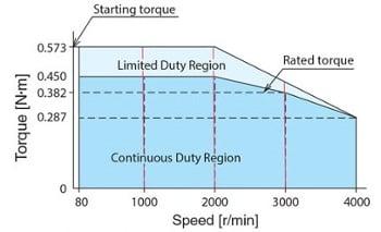 Brushless motor speed torque characteristics curve