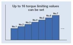 16 torque limits