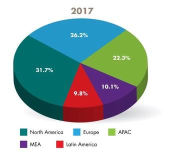 2017 market share