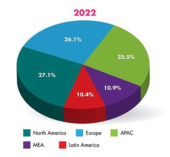 2022 market share