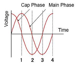 Capacitor phase shift from main phase