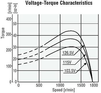 AC motor speed torque curve affected by input voltage