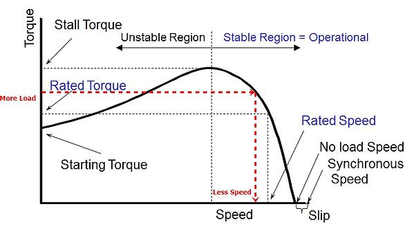 AC motor speed torque curve whre more load lowers speed