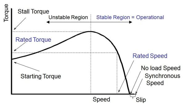 AC motor speed torque curve