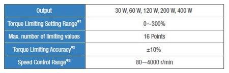 BLE2 torque limit specs