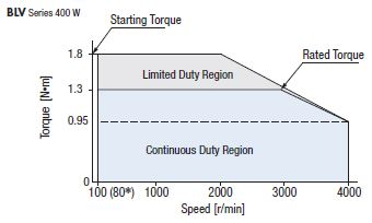 BLV 400w FT chart