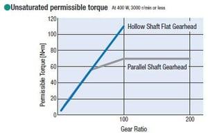 BLV FR gear permissible torque-1
