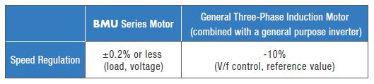 BMU vs AC speed regulation comparison table
