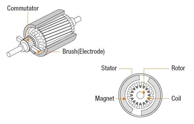 Brushed motor construction