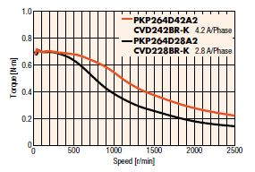 Increased torque with higher current