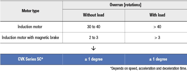 CVK-SC overrun, stop accuracy table
