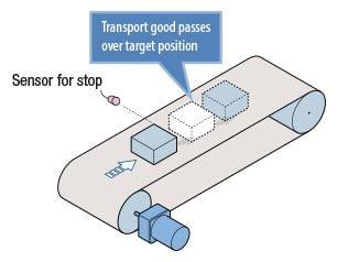 CVK-SC sensor stop conveyor