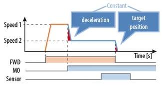CVK-SC timing chart for decel, stop
