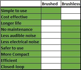DC motor comparison table