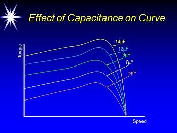 Effect of capacitance on AC motor speed torque curve