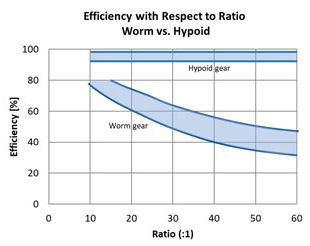 Hypoid vs worm efficiency graph