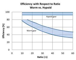 Hypoid vs worm efficiency graph