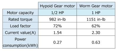 Hypoid vs worm gear motor comparison table