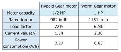 Hypoid vs worm gear motor comparison table
