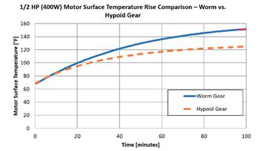 Hypoid vs worm temperature graph
