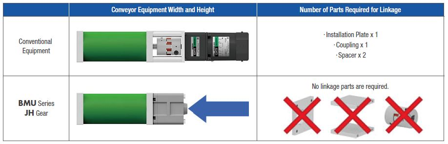 Motor length and parts reduction