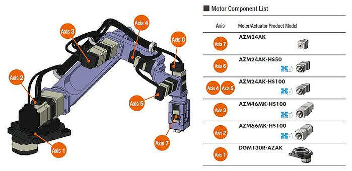 Motor components for 7-axis robotic arm