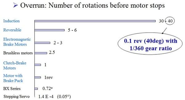 Overrun comparison chart - various motors
