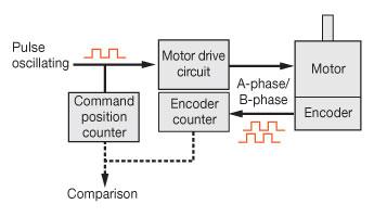PKP encoder map