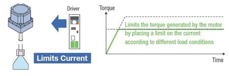 Torque limit setup with graph