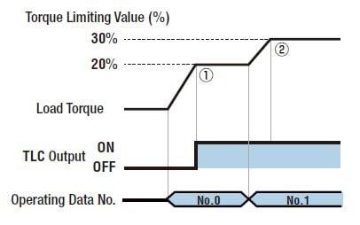 Torque limit