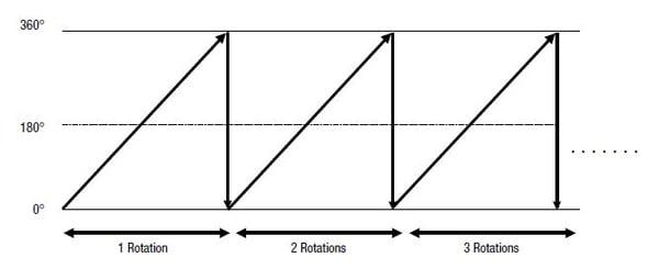 Wrap function graph