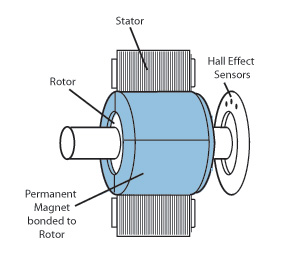 brushless-dc-motor-structure-2