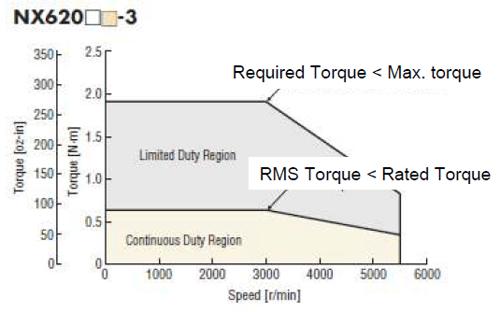 Servo motors: required torque vs RMS torque