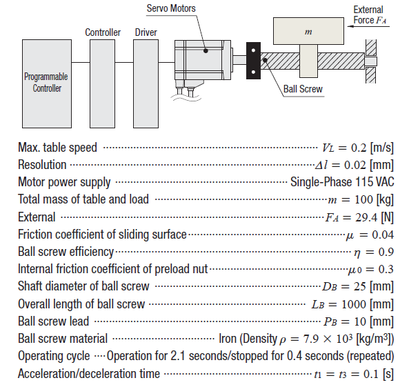 Ball screw motor sizing calculation example