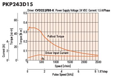 Stepper motors: speed torque curve