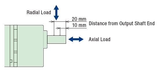 Radial & Axial Load