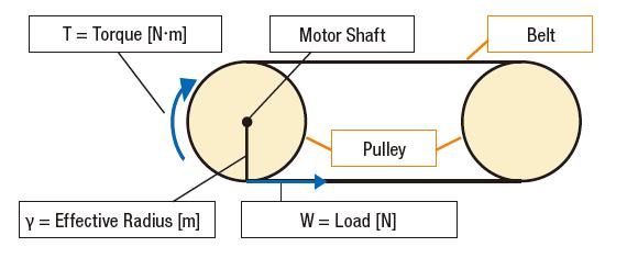Belt conveyor example