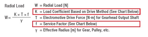 Radial load formula for motors
