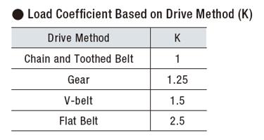 Load coefficient based on drive method (K)