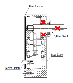 Gearhead damage due to excessive radial or axial load