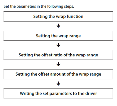 Wrap function setting flow chart