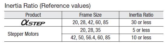 Inertia ratio: AlphaStep vs open-loop stepper motors