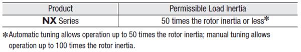 Inertia ratio for servo motors