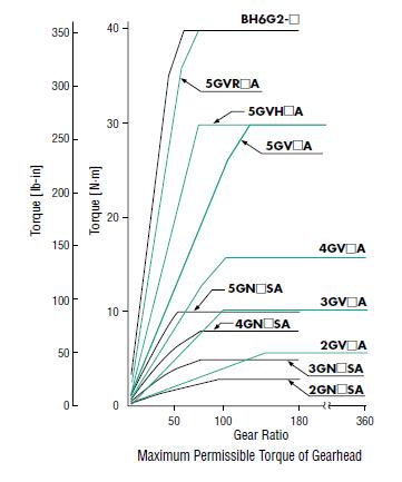 AC gear motor torque chart by gear ratio