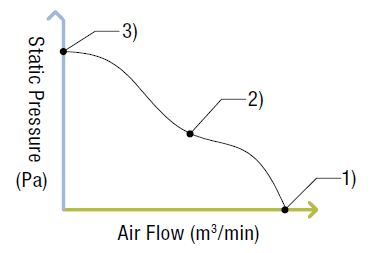 Air flow vs static pressure