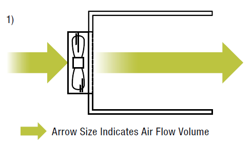 Fan airflow with different enclosures