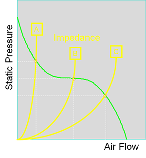 Air flow, static pressure, and impedance