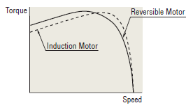 Speed-torque characteristics comparison: induction motor vs reversible motor