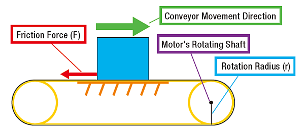 Conveyor load torque calculation
