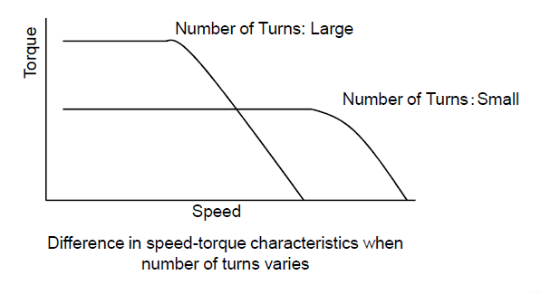 Difference in speed-torque characteristics when number of turns varies